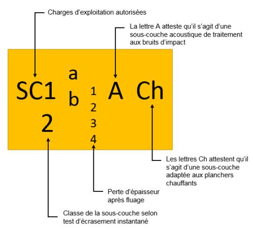 Caracterisation SCAM