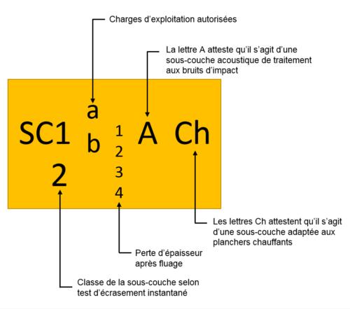 Caracterisation SCAM V3